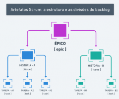 #SCRUM – Qual é estrutura básica para uma lista de atividades (backlog) num projeto ágil?