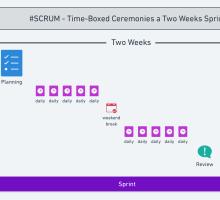 #SCRUM – Como trabalhar os tempos e prazos usando framework ágil?